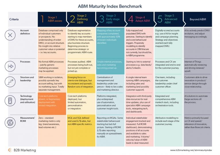 Download the ABM Maturity Index