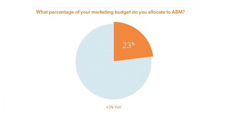 abm budgets