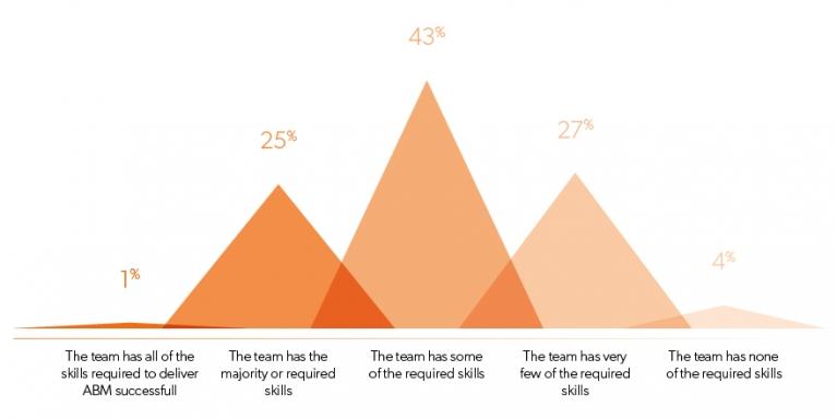 abm skills survey