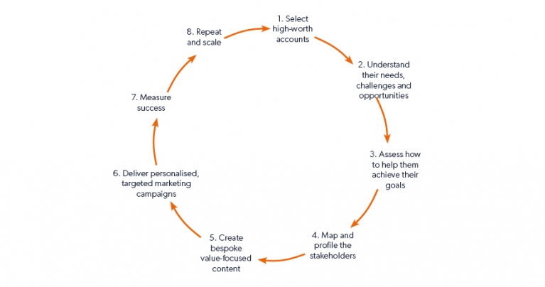 account based marketing process