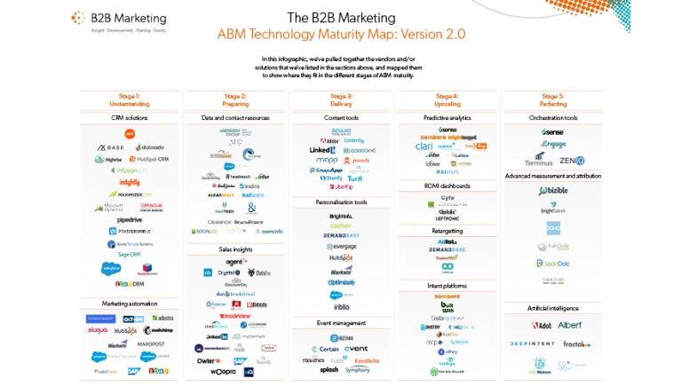 abm tech maturity map