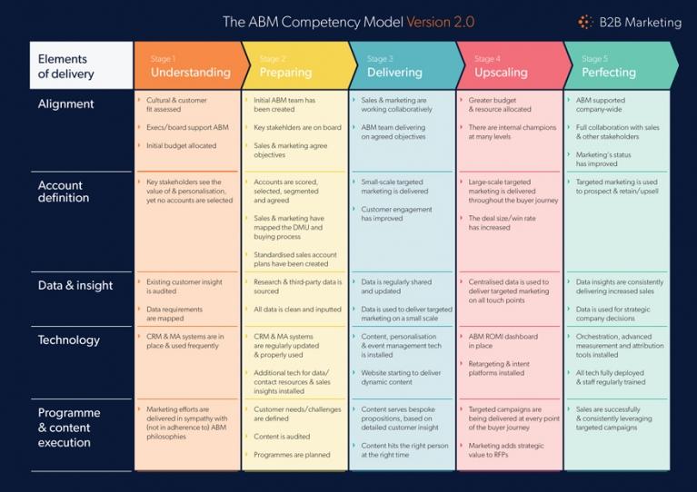 B2B Marketing ABM Competency Model