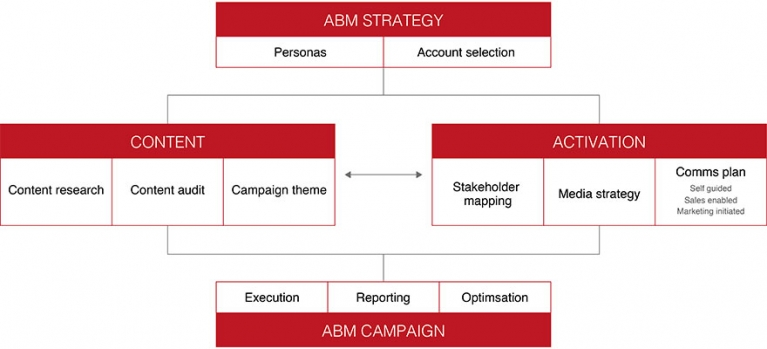 Awards case study: How Couchbase's ABM campaign generated $1.5m sales pipeline through deep audience insights image