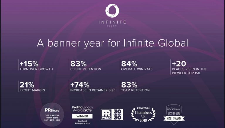 Infinite Global
