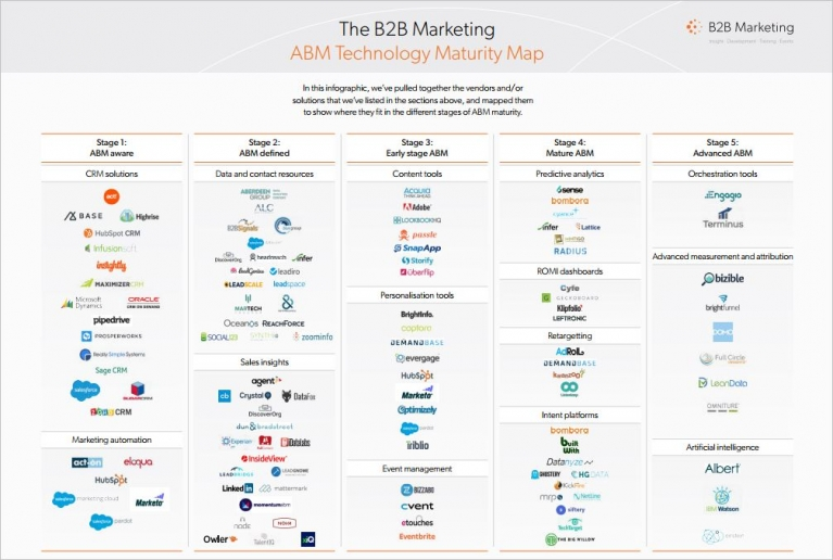 B2B Marketing Tech Stack Roadmap