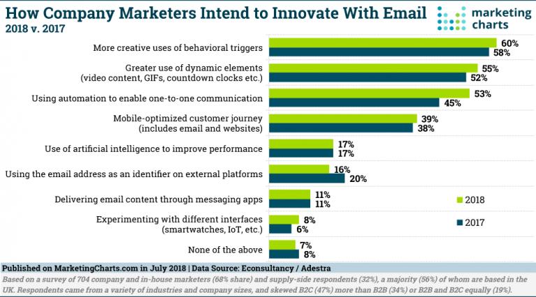 Marketing automation chart