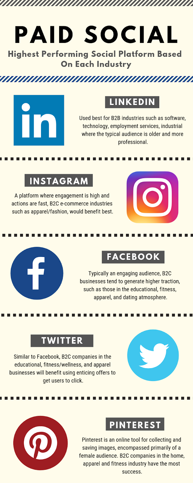 Guidance on which social media channel to choose