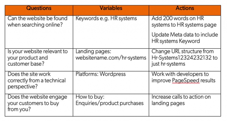 Completed SEO audit table image