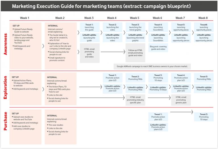 The Vodafone content marketing guide