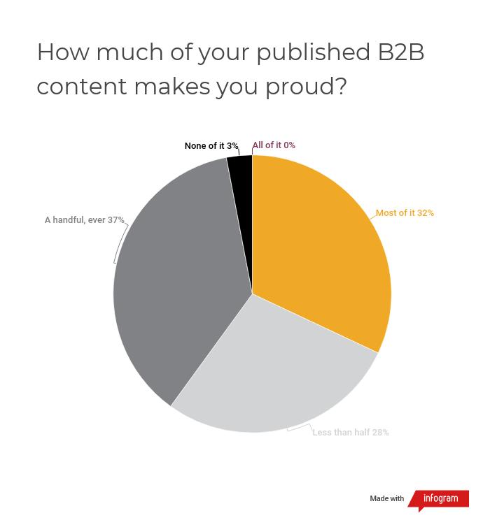 b2b marketing content marketing poll