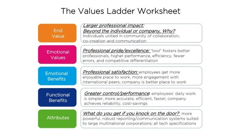 values ladder 2