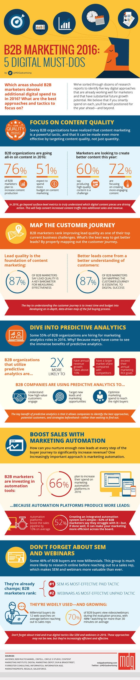 Infographic of the week: Digital marketing