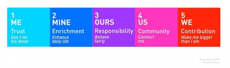 Brand citizenship blog