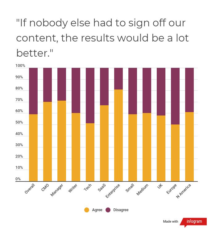 b2b marketing editing poll