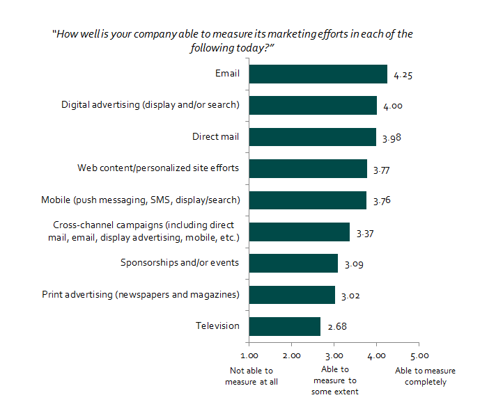 "This chart, from DMA's ""2016 Q1 QBR,"" shows which channels marketers feel are most measurable on a scale of 1 to 5, with 5 indicating marketers are ""able to measure completely."""