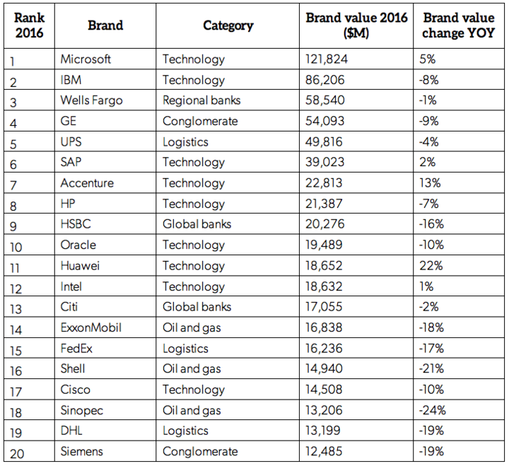 Brand Z Top 20 Most Valuable B2B Brands