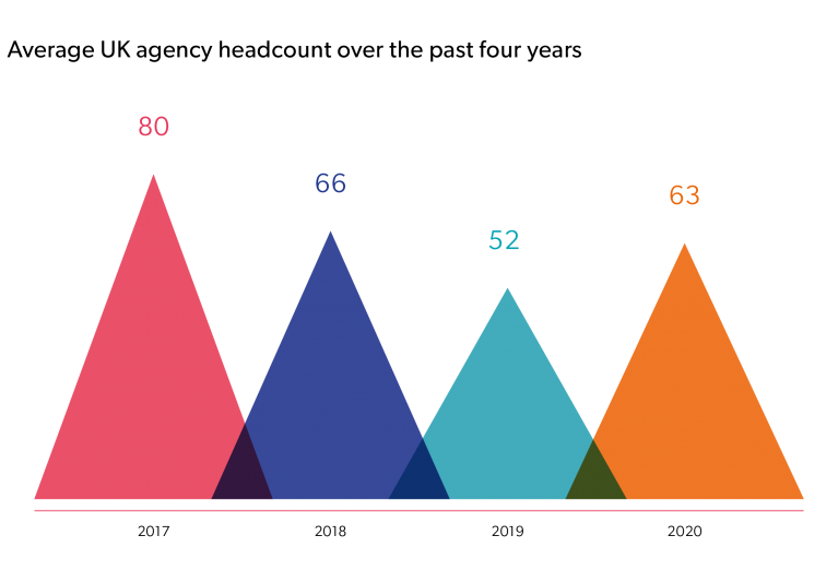 Average UK agency headcount over the past four years