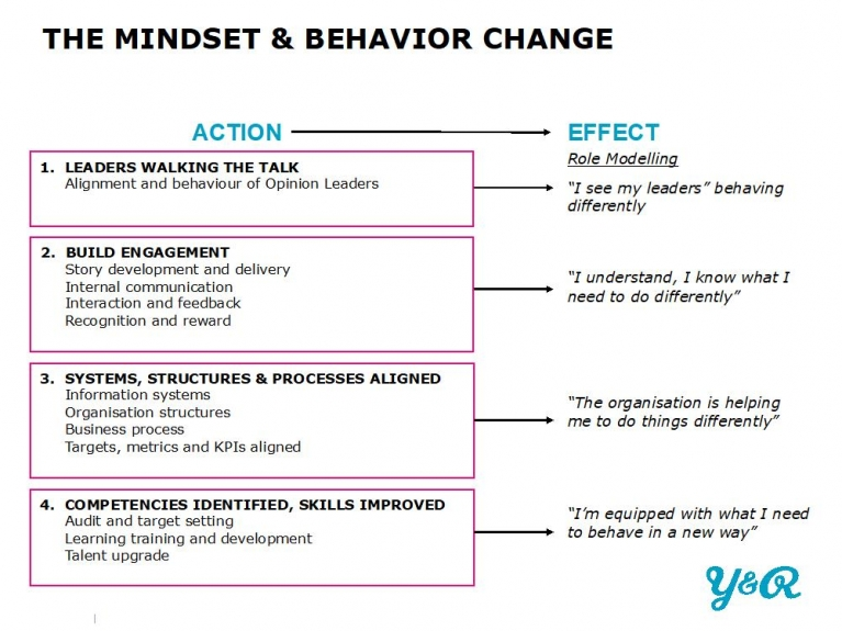 mindset and behavior change