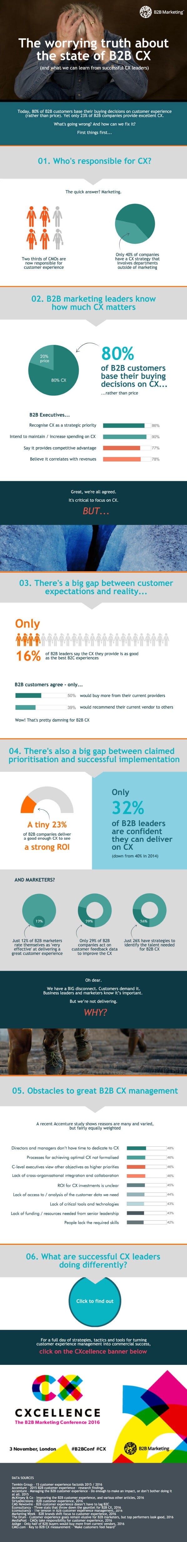 The worrying truth about the state of B2B customer experience (Infographic)