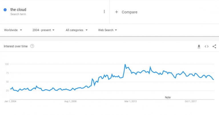 Google analytics graph of the search term 'the cloud' increasing