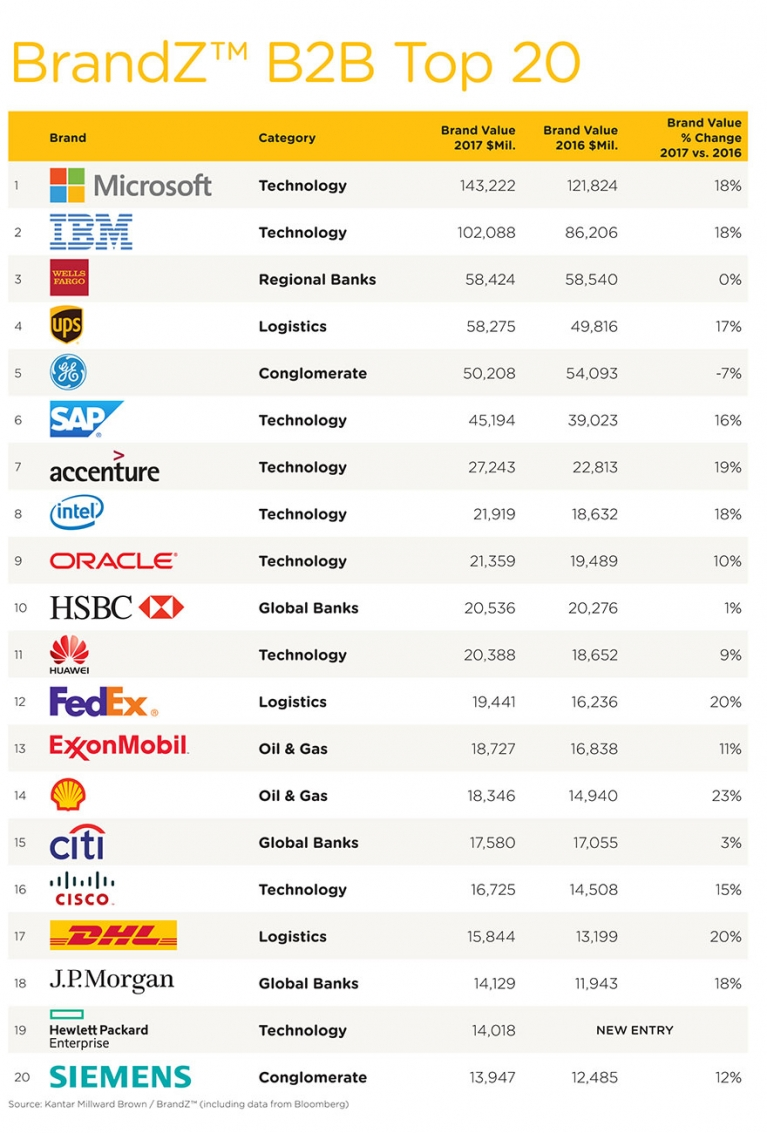 Top 20 most valuable B2B brands in the world revealed image