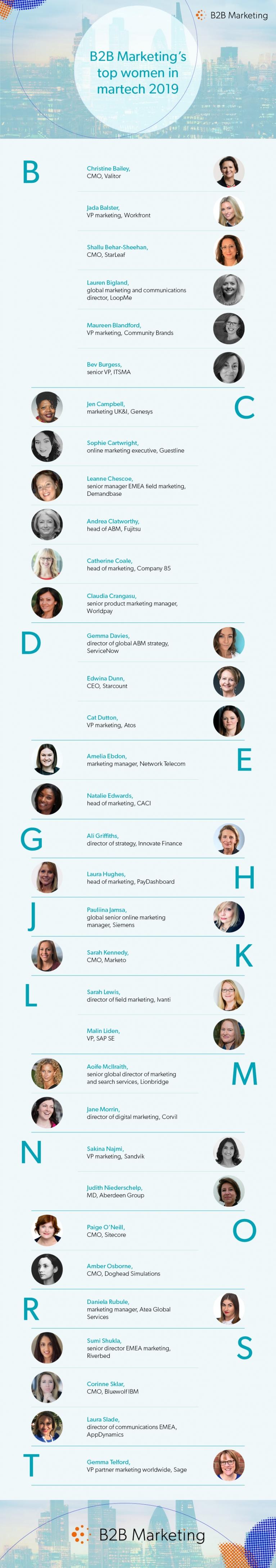 B2B Marketing's top women in tech infographic